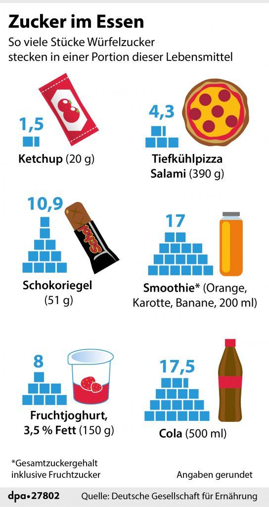 """Styleguide Infografik """"Zucker im Essen"""""""