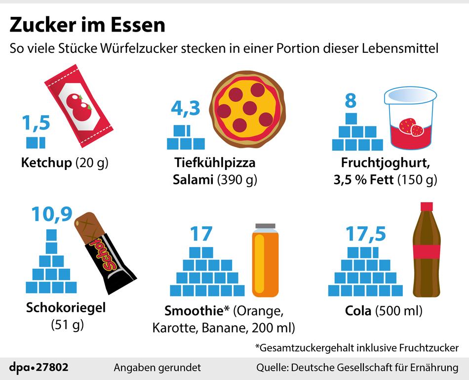 """Styleguide Infografik """"Zucker im Essen"""" 3"""