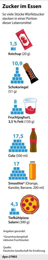 """Styleguide Infografik """"Zucker im Essen"""" 2"""