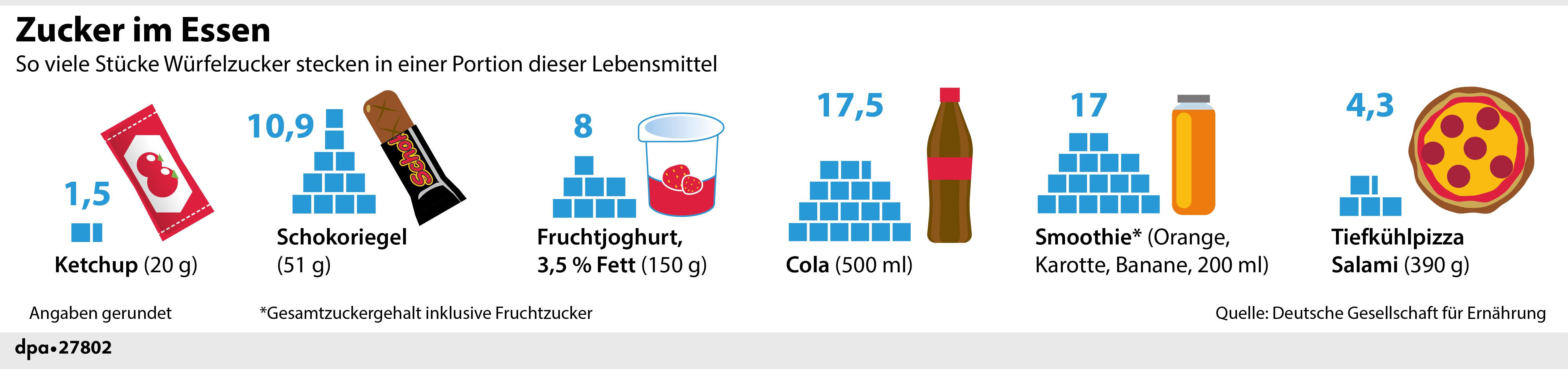 """Styleguide Infografik """"Zucker im Essen"""" 4"""