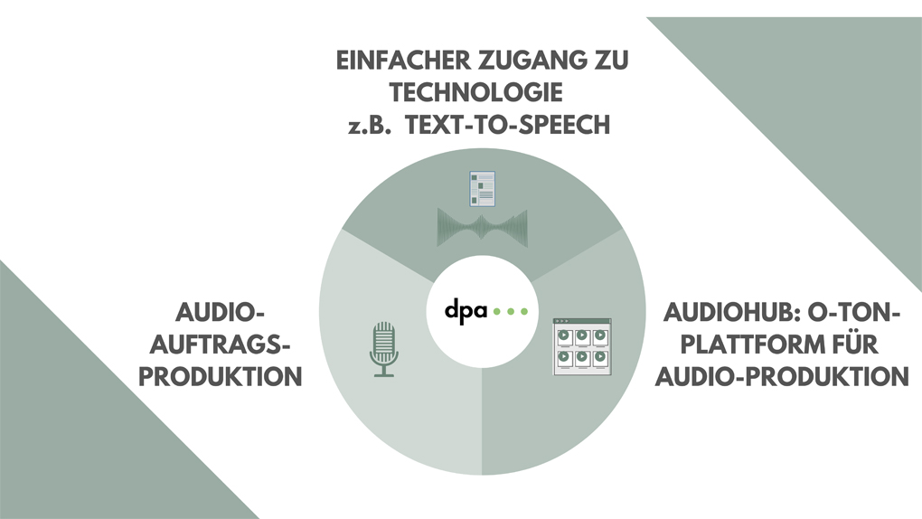 Innovation Audio Voice
